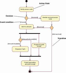 31 Activity Diagram For Atm
