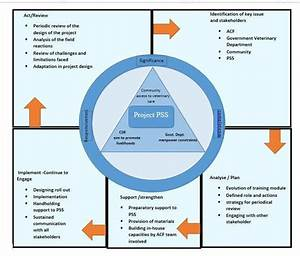 Five Stages Stakeholder Engagement Model  Adapted From