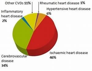 Ischemic Heart Disease Complications