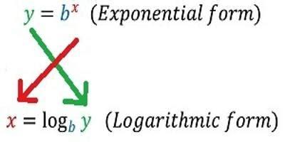 convert exponentials  logarithms assignment point