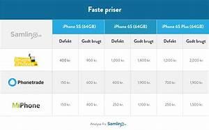 Kb iPhone 6 s og iPhone 6 s, plus - Apple dK )