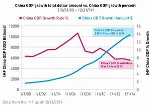 International Monetary Fund 2015 Forecast – China largest ...