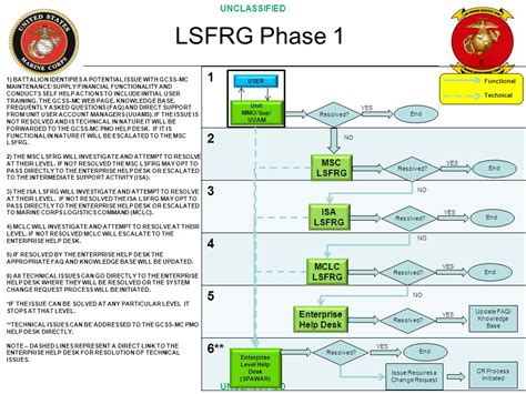 Gcss Mc Help Desk by Logistics System Functional Resource Lsfrg Ppt