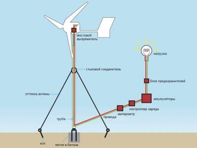 Ветрогенератор 30 в россии на propartner
