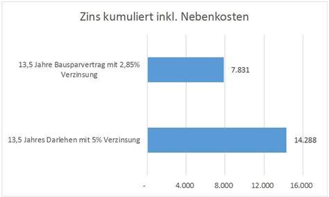 Bausparvertrag Clever Finanzieren by Zins 228 Nderungsrisiko Bei Immobilien Immobilie