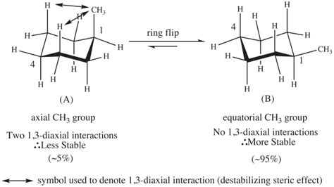 conformational analysis modeling stereochemistry and optical activity of cyclohexane derivatives
