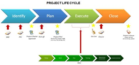 project management life cycle template  excel