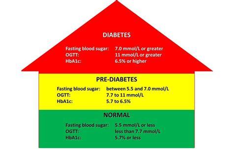 understanding pre diabetes portland urgent care