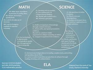 How Do The Common Core Math  Ela  And Next Gen Science