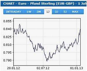 Eur Pfund Umrechner : euro gbp wieder bei 0 84 sparpotenzial bei einkauf in uk wieder gestiegen golfshops uk ~ Eleganceandgraceweddings.com Haus und Dekorationen