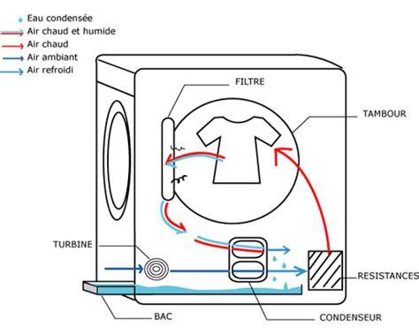 appareil pour secher le linge comment installer votre s 232 che linge conseils et astuces de vanden borre