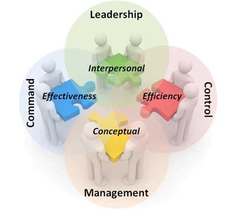leadership management command  control