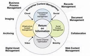 ecm enterprise content management gartner it With enterprise document management software comparison