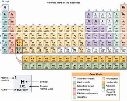 Blocks Building Molecules Periodic Elements Table Rows