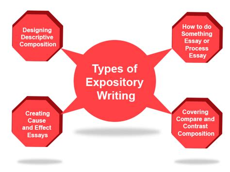 expository writing definition types ideas examples