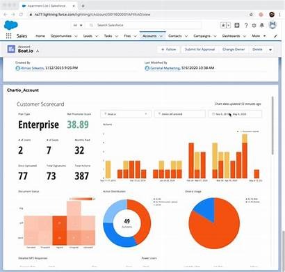 Chartio Embedding Interactive Variables Embedded Dashboard Dashboards