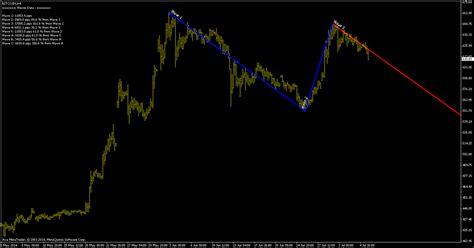 mt4 bitcoin bitcoin elliot wave prediction wave count 10 september