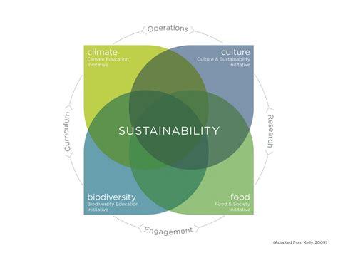 Community Education and Sustainability Model
