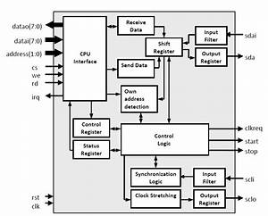 Di2cs - I2c Bus Interface
