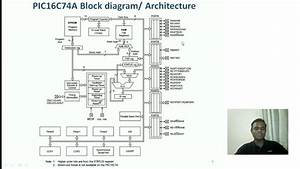 Pic Architecture   Block Diagram
