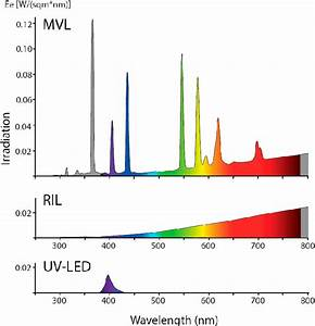 Emission Spectra And Irradiation Recorded At A Distance Of