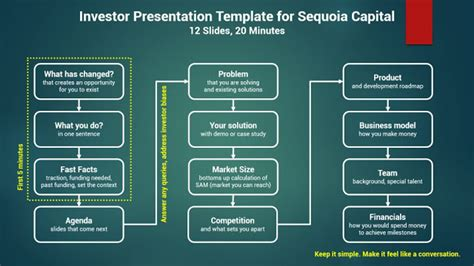 Sequoia Capital Pitch Deck Exle by All About Presentations By Jazz Factory How To Pitch To