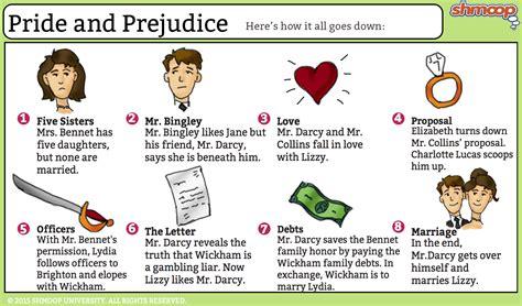 pride  prejudice summary
