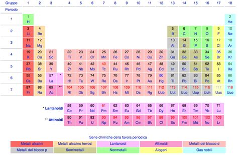 la tavola periodica primo levi la tavola periodica degli elementi di theo gray