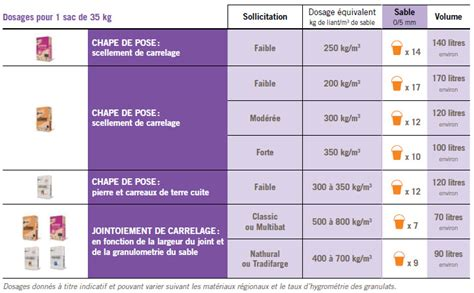 dosage ciment pour chape carrelage dosage pour chape dosage chape sur enperdresonlapin