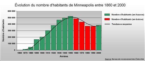 bureau de recensement file graphique population minneapolis png wikimedia commons