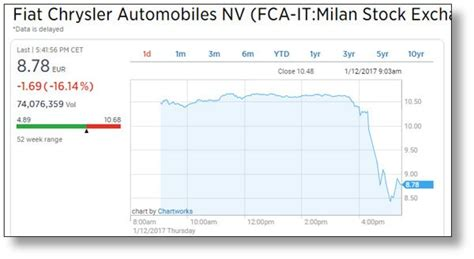 Chrysler Stock Price by Epa Accuses Fiat Chrysler Of Using Deceptive Emissions