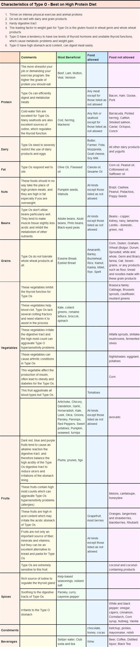 cuisine plan type weight loss diet for b positive blood