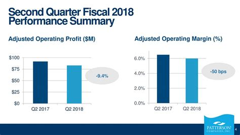 Patterson Companies Inc. 2018 Q2 - Results - Earnings Call ...