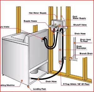 bathroom improvement ideas best 25 washing machine drain hose ideas on