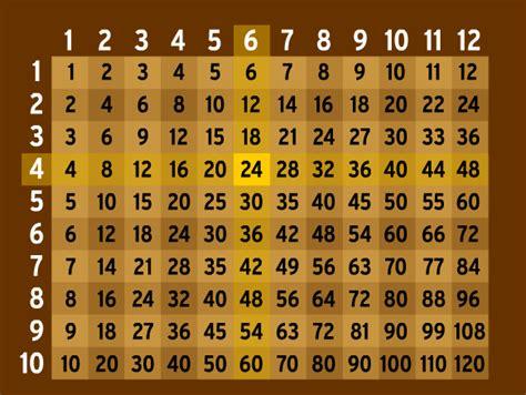 multiplication lesson plans  lesson ideas brainpop