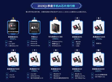 best smartphone chipset master lu q1 2019 smartphone processor ranking snapdragon 855 tops the list gizmochina