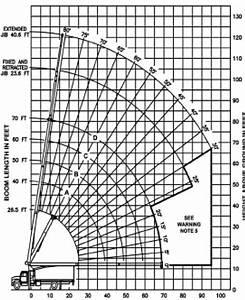 Mobile Crane Training Range Diagram