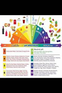Body Ph Balance Chart 40 Best Ph Scale Images On Pinterest Ladder Libra And Scale