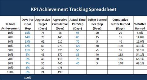 Sales Key Performance Indicators Template by Kpi Dashboard Templates Kpi Spreadsheet Template Kpi