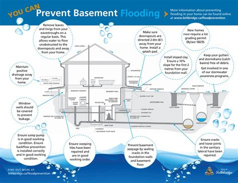 causes of water in basement flood prevention