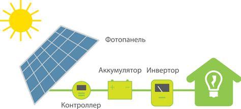 Калькулятор солнечной электростанции и системы резерва электроснабжения . betaenergy
