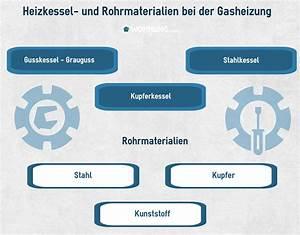 Kosten Neue Gasheizung : gasheizung kosten und preise ratgeber ~ Michelbontemps.com Haus und Dekorationen