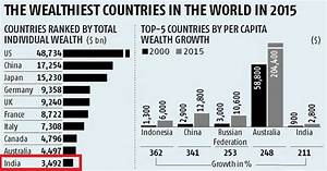 India Is Now The 10th Richest Country In The World, Its ...