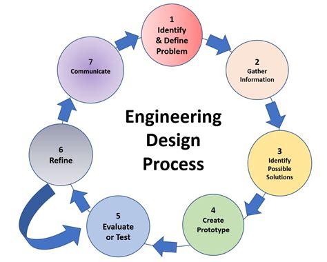 engineering design process integrating engineering design and challenge based