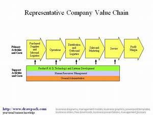 Value Chain Diagram