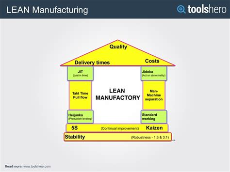 lean manufacturing  total quality management philosophy