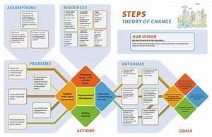 Steps Initiative