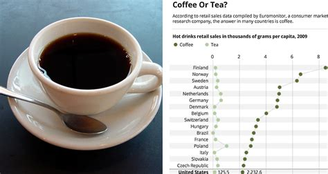 Coffee and tea are both very popular beverages and there have always been a lot of discussions about tea vs coffee. Infographic: Coffee vs. Tea Consumption Around the World | First We Feast