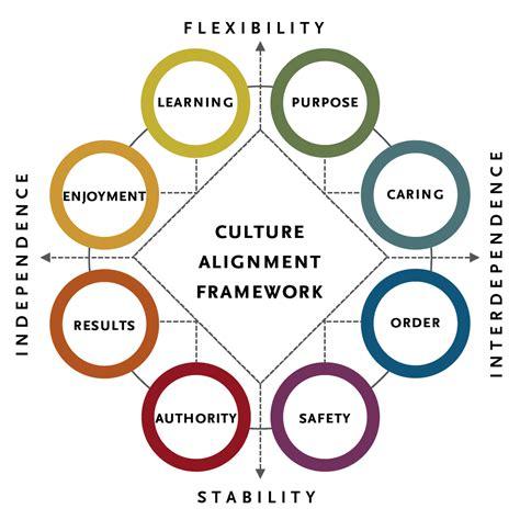 company culture mergers acquisitions engagement