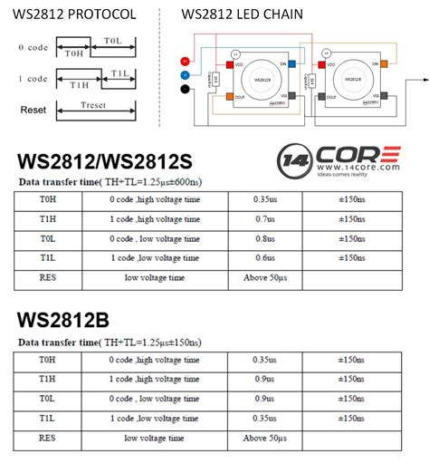 Wiring Bit Rgb Led Strip With Arduino Core